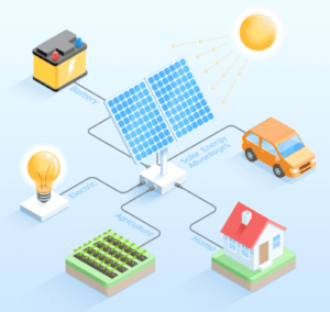 توليد الكهرباء من الالواح الشمسية