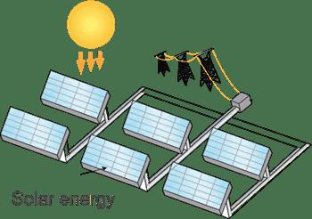الطاقة الشمسية Solar energy
