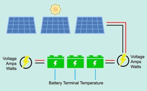 توليد الكهرباء من الطاقة الشمسية