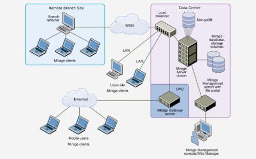 مكونات شبكات الحاسوب